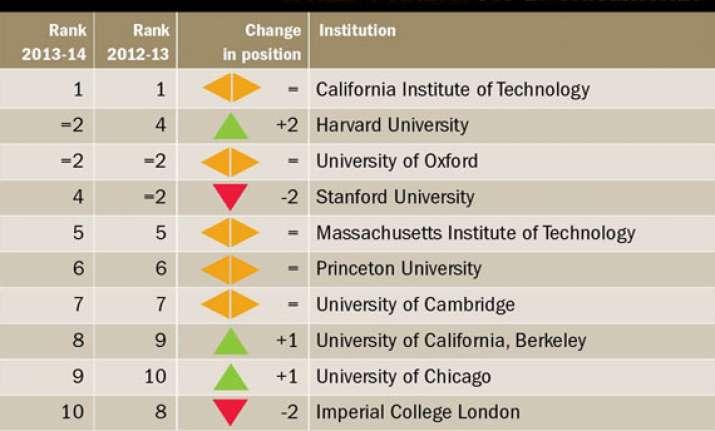 world s top 10 universities for 2013