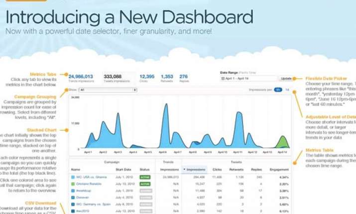 twitter opens up its analytics dashboard for all users