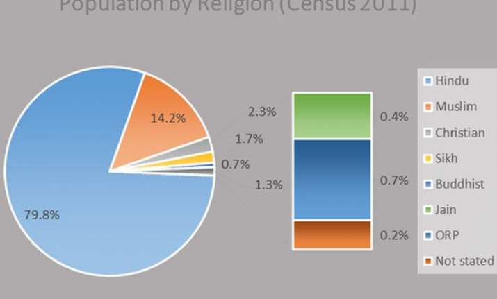 census 2011 hindu share drops by 0.7 pp muslim s goes up by