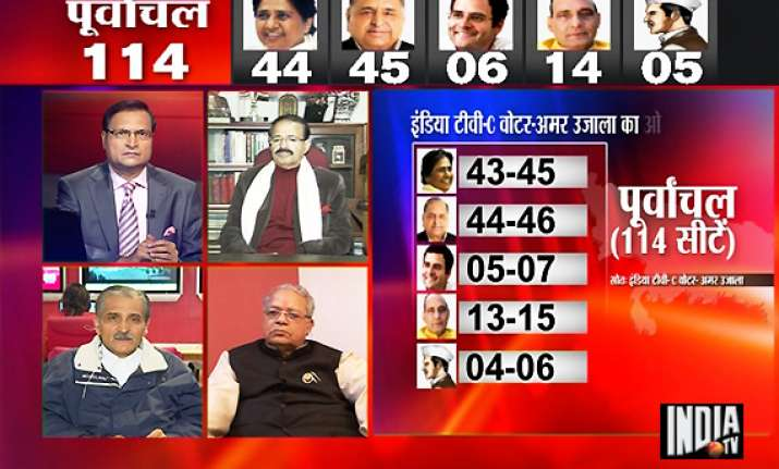 india tv survey predicts bsp as single largest party in up