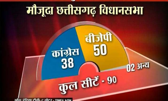 bjp set to retain mp chhattisgarh india tv c voter opinion