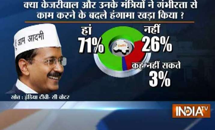 india tv cvoter poll 68 pc say kejriwal govt committed