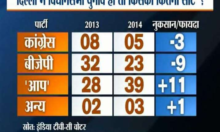 india tv c voter opinion poll aap may win delhi assembly