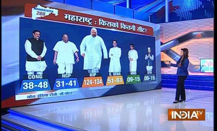 final update india tv cvoter exit poll predicts majority