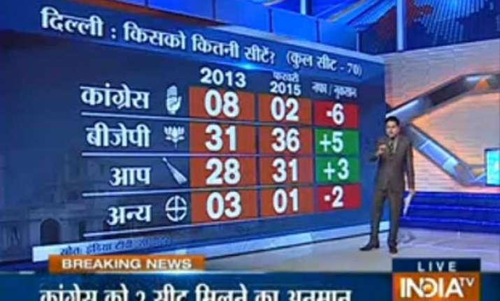 bjp may win delhi polls aap close behind says india tv