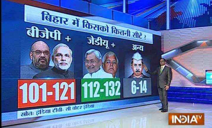 clear win for nitish led grand alliance in bihar india tv