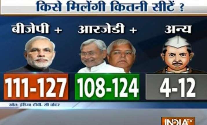 nda ahead of grand alliance in bihar india tv cvoter survey
