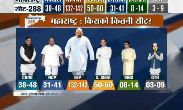 bjp may fall short of majority both in maharashtra haryana