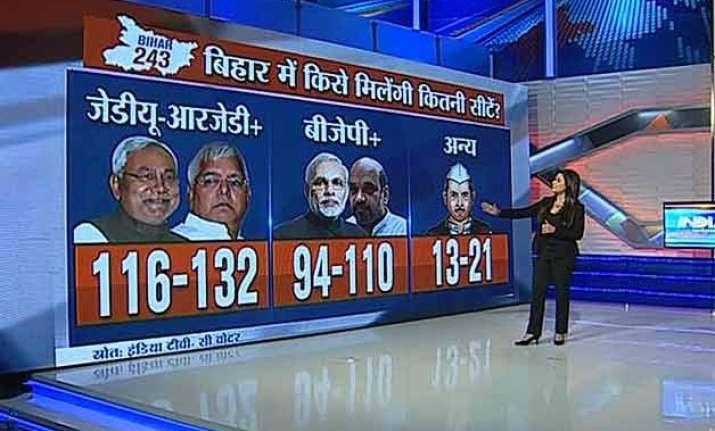 india tv cvoter poll lalu nitish ahead of bjp led nda in