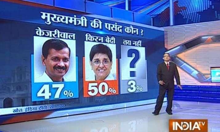 bjp may get majority in delhi polls says india tv cvoter