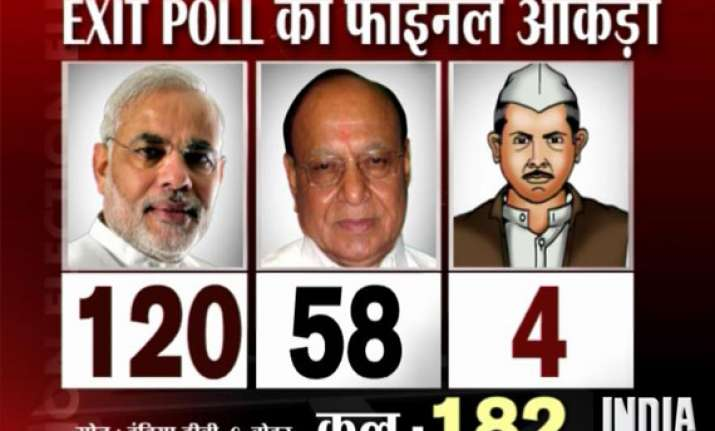 india tv cvoter exit poll modi all set for hat trick in