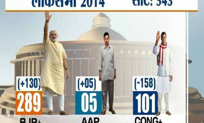 nda projected to get thumping majority with 289 seats in