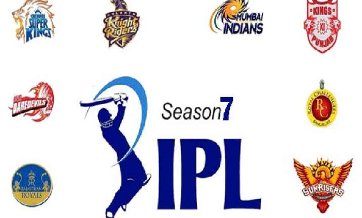ipl 7 auction eight ipl franchises now left with rs 62 crore