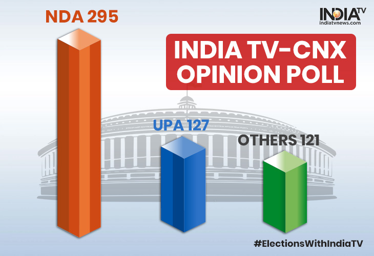india tv cnx opinion poll nda likely to get 295 seats check statewise projection