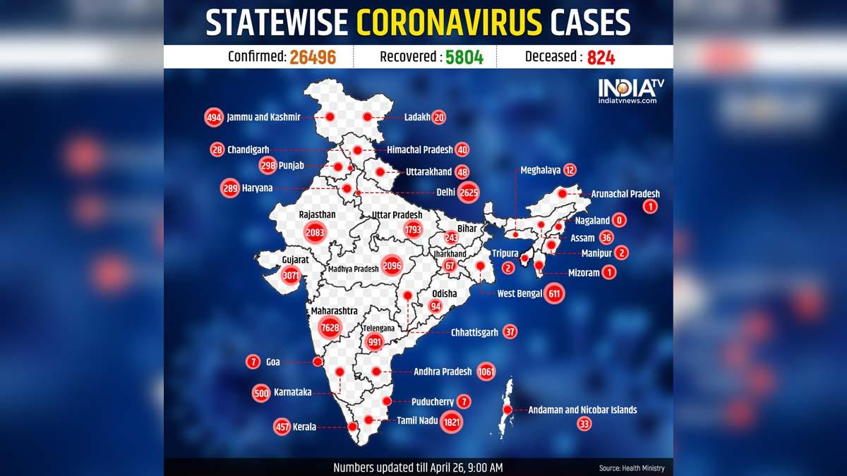 Coronavirus Cases In India Cross 26 000 Mark 824 Deaths Check