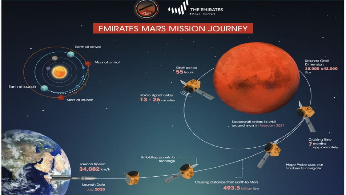 Uae S Hope Mars Mission Postponed Check How And When To Watch