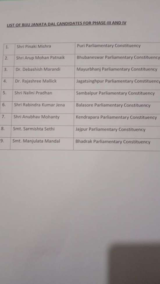 India Tv - Biju Janata Dal (BJD) releases another list of candidates