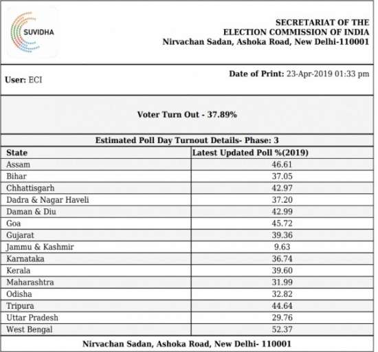 India Tv - Voter turnout in third phase of polling