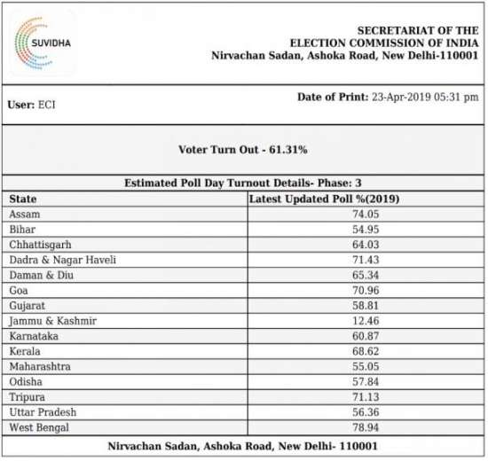 India Tv - Voter turnout till 5 pm
