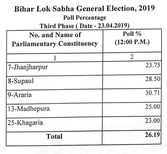 India Tv - Bihar polling percentage till 12 PM