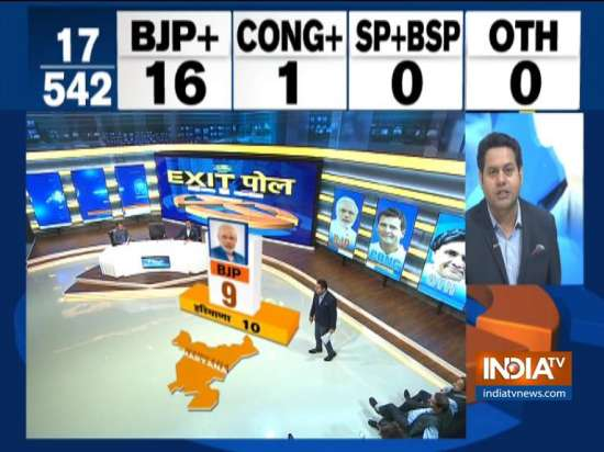 India Tv - India TV-CNX Exit Poll: BJP expected to sweep Haryana with 9 seats