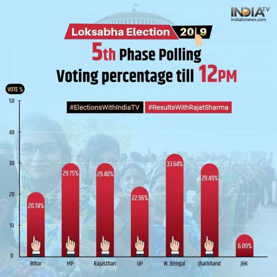 India Tv - State-wise voting till 12 PM