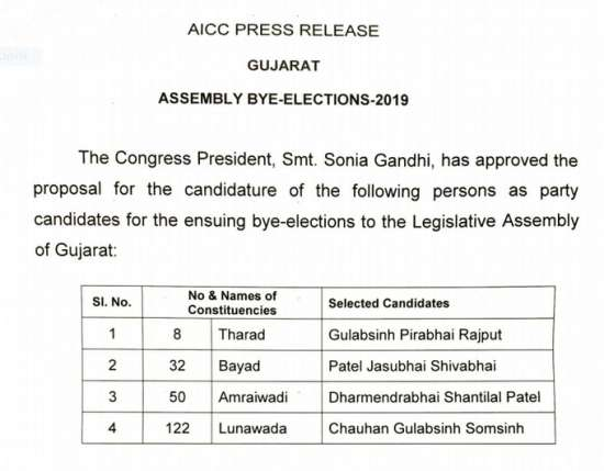 India Tv - Congress candidates declared for Gujarat bye-elections