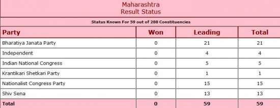 India Tv - Maharashtra Assembly Election Results 2019