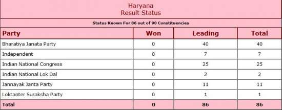 India Tv - Haryana Assembly Election Results 2019