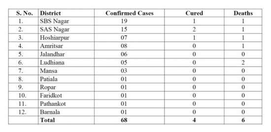 India Tv - 68 coronavirus positive cases in Punjab till now