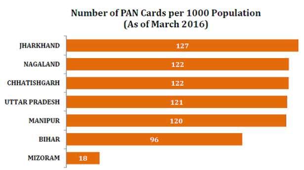 India Tv - PAN