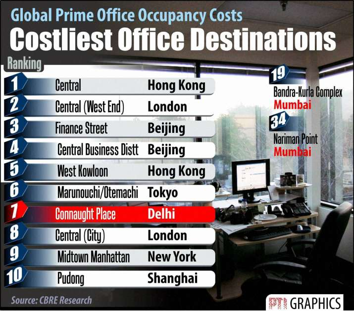 India Tv - Connaught Place is world's 7th costliest office destination
