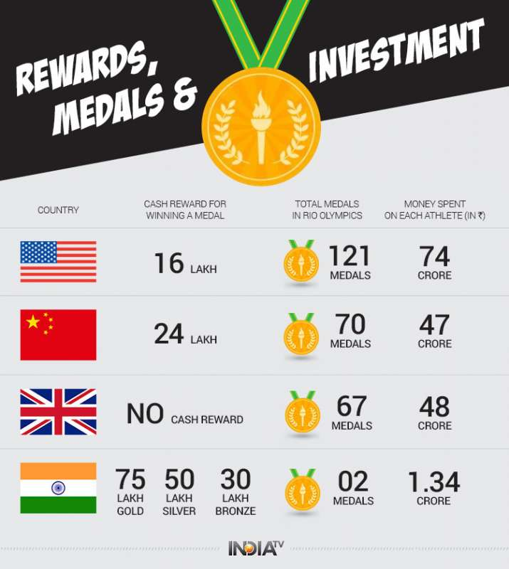 India Tv - Investments vs cash rewards: Why tokenism can't fetch India more Olympic medals
