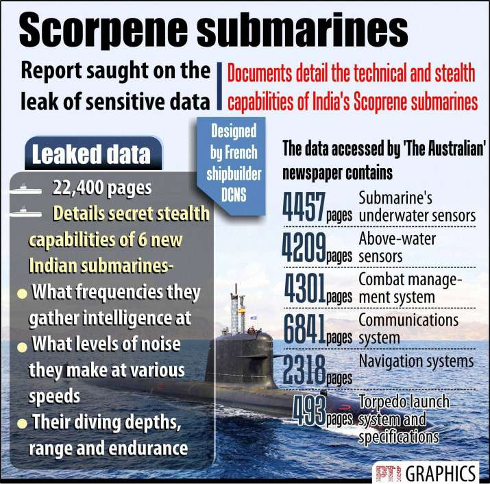 India Tv - More than 22,000 pages of top secret data of Scorpene class submarine leaked