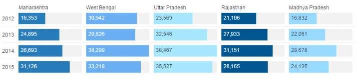 India Tv - Graph 2 | India TV