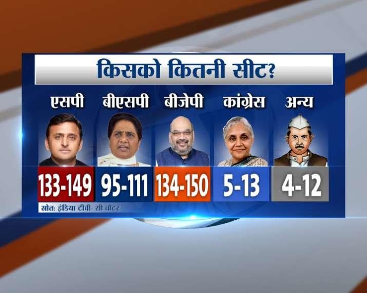 IndiaTV-CVoter survey
