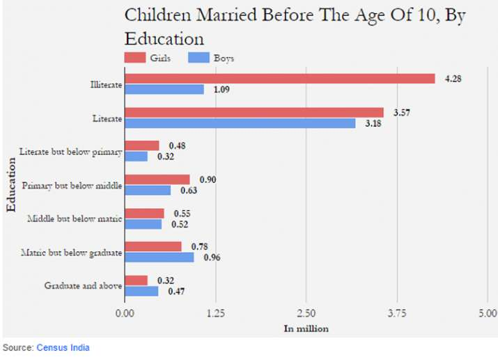 India Tv - Married Children below age 10, by education