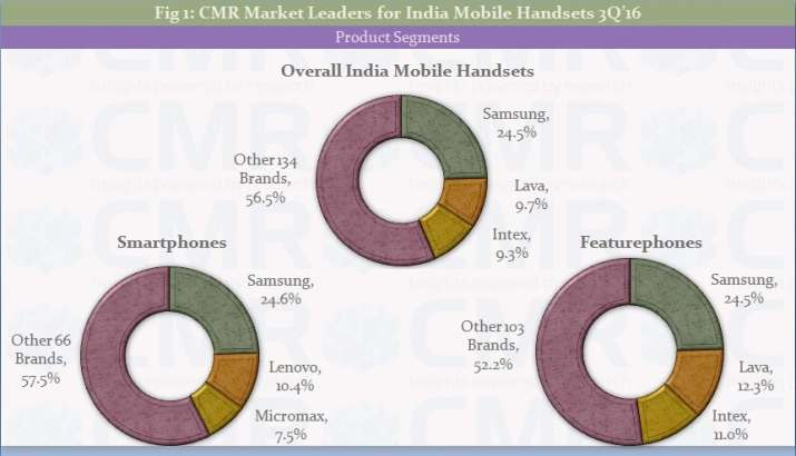 India Tv - CMR report overall mobile sales