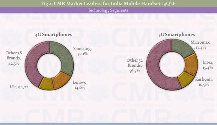 India Tv - Mobile sales Technology segments