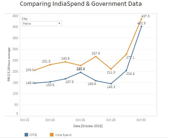 India Tv - Graph-2