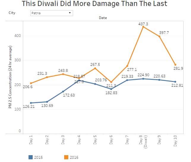 India Tv - Graph-1