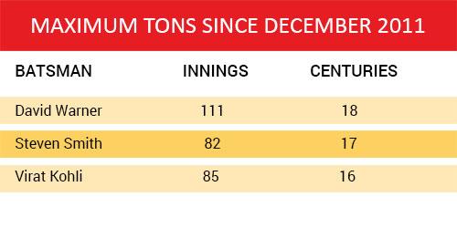 India Tv - Maximum Tons since December 2011
