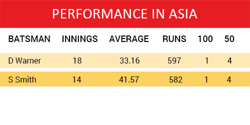 India Tv - David Warner and Steven Smith- Performance in Asia