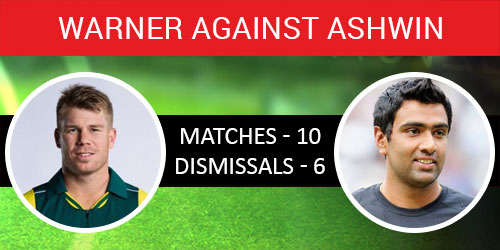 India Tv - Warner against Ashwin in Test matches