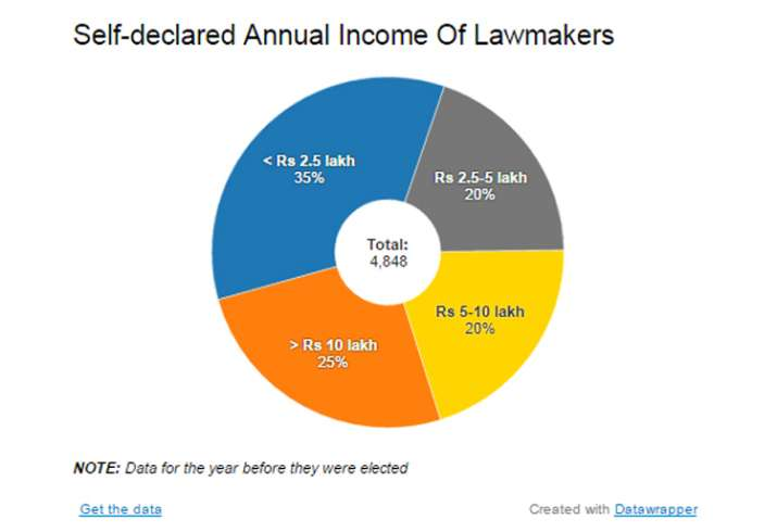 India Tv - Self-declared Annual Income Of Lawmakers