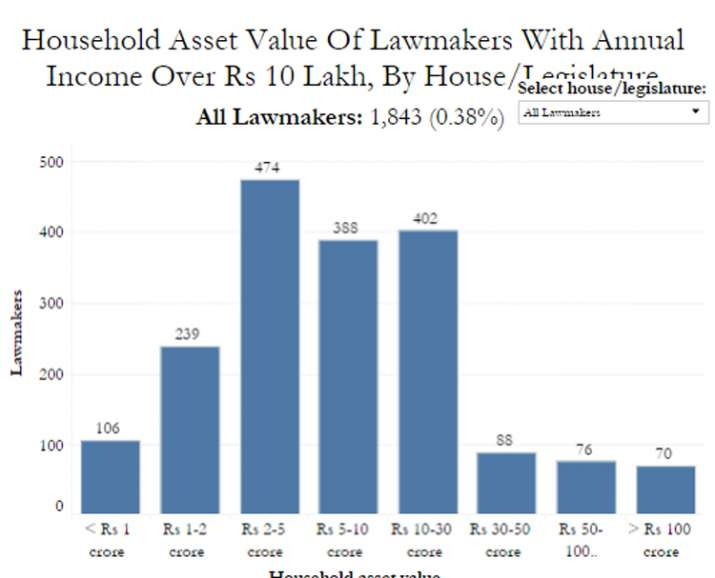 India Tv - Household Asset Value Of Lawmakers With Annual Income Over Rs 10 Lakh