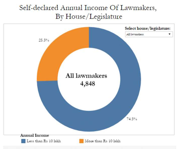India Tv - Self-declared Annual Income Of Lawmakers, By House/Legislature