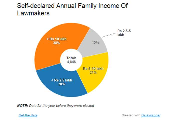 India Tv - Self-declared Annual Family Income Of Lawmakers