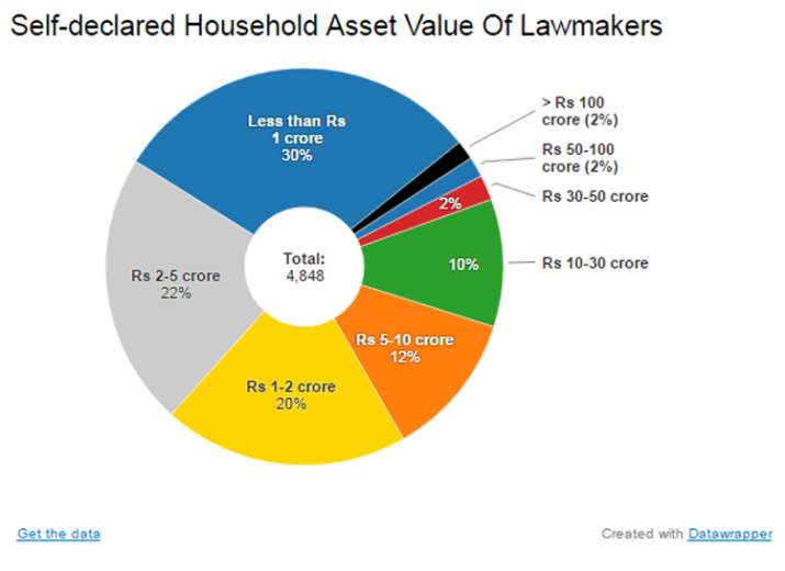 India Tv - Self-declared Household Asset Value Of Lawmakers