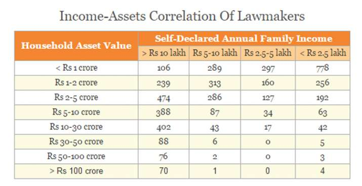 India Tv - Income-Assets Correlation Of Lawmakers